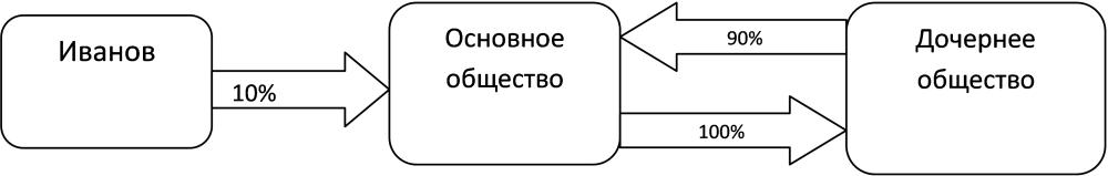 Схема перекрестного участия
