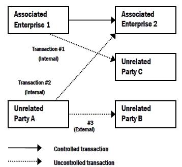 Внешние и внутренние сопоставимые сделки